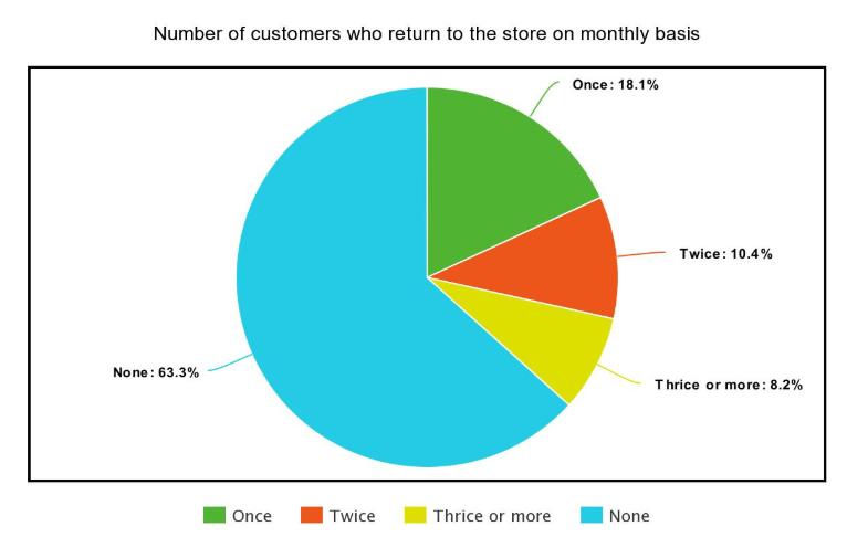 customer-return-analysis