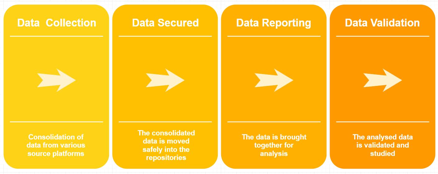 Data-Management-Platform-workflow