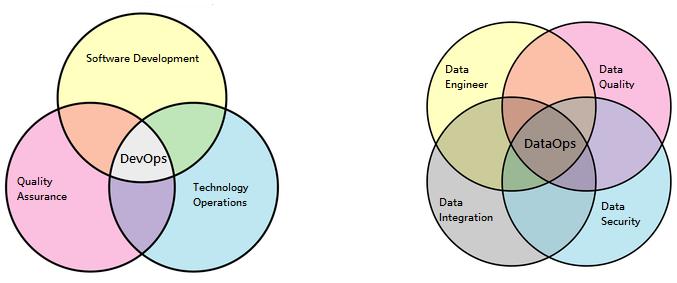 Venn Diagram DevOps vs DataOps