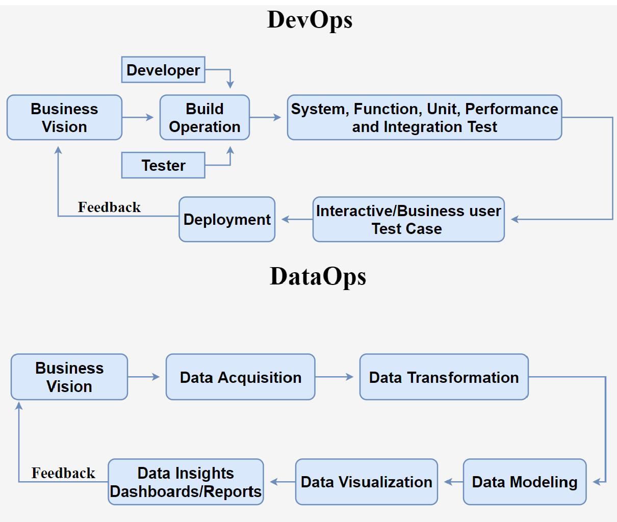 DevOps vs DataOps flow chart