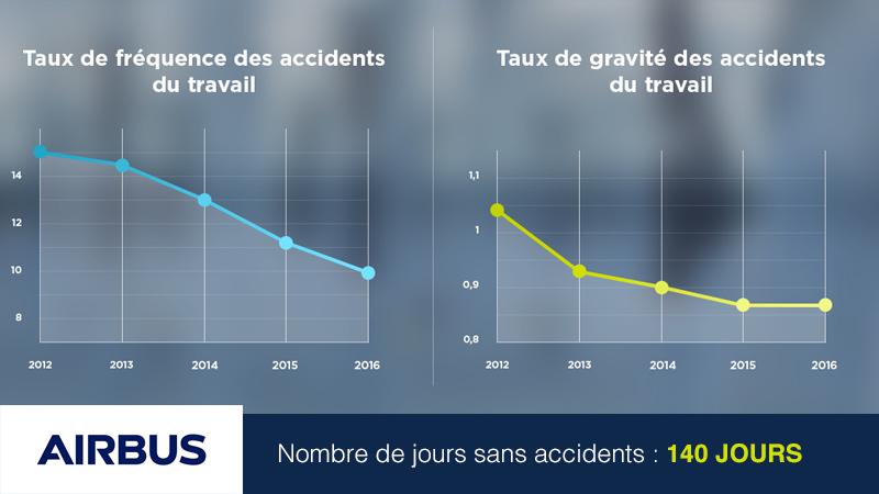 Interface d'affichage dynamique avec compteur d'accident du travail