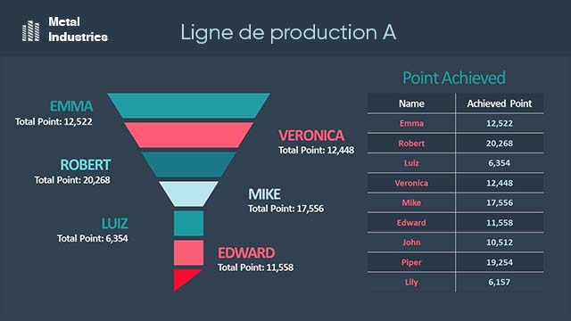 Interface d'affichage dynamique industrie indicateurs de production