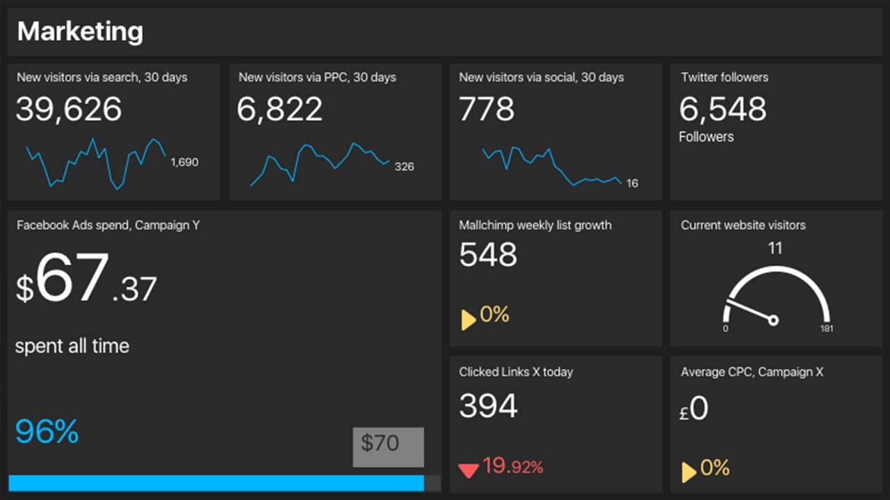 Interface d'affichage dynamique avec KPI et indicateurs de performance des salariés d'une entreprise