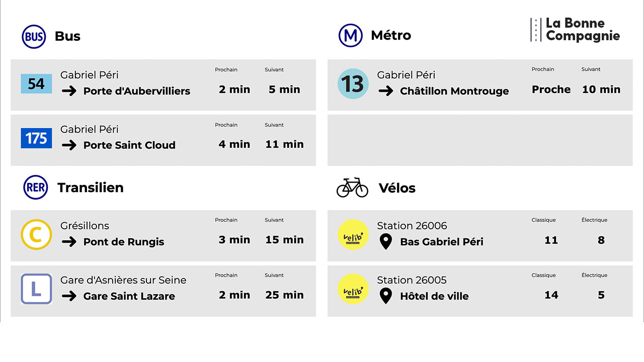 Interface d'affichage dynamique pour de l'information voyageurs pour les transports