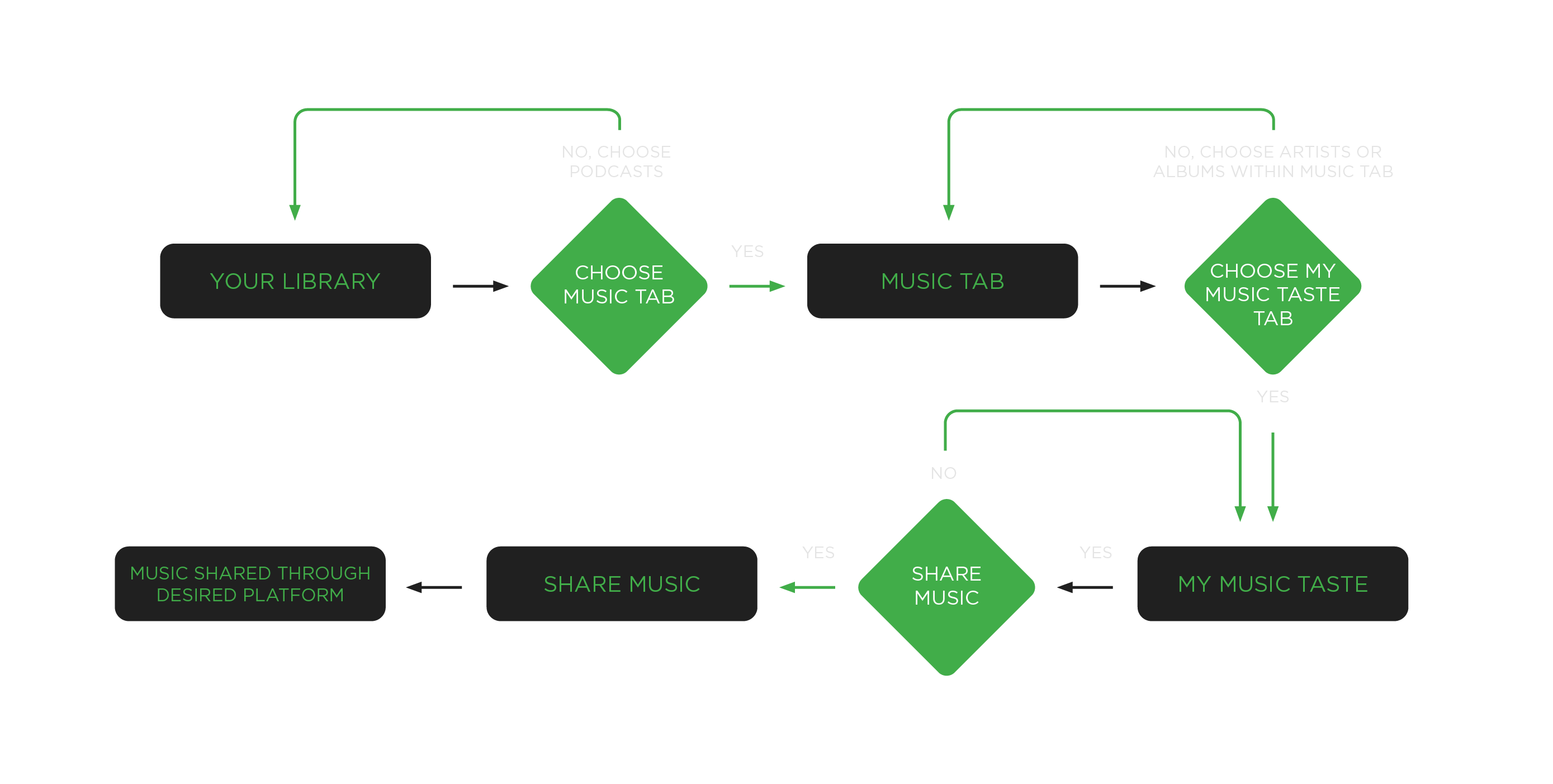 spotify new music feature user flow