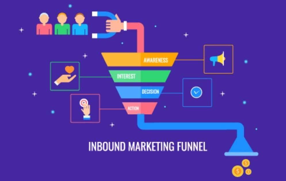 marketing funnel inbound marketing