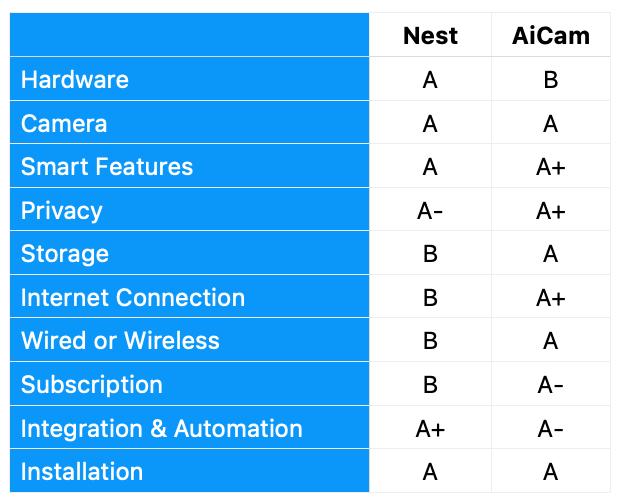 Comparison Nest vs AiCam