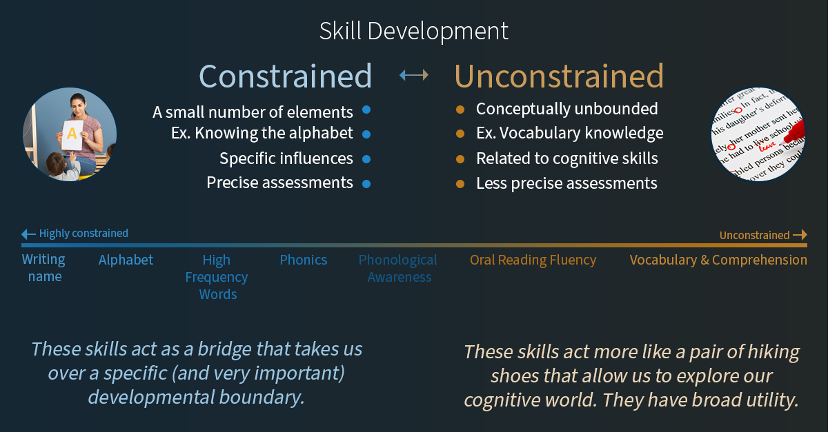 Constrained and unconstrained skill development: Why it matters for secondary students
