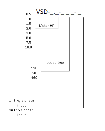 Variable Speed Drive part number scheme