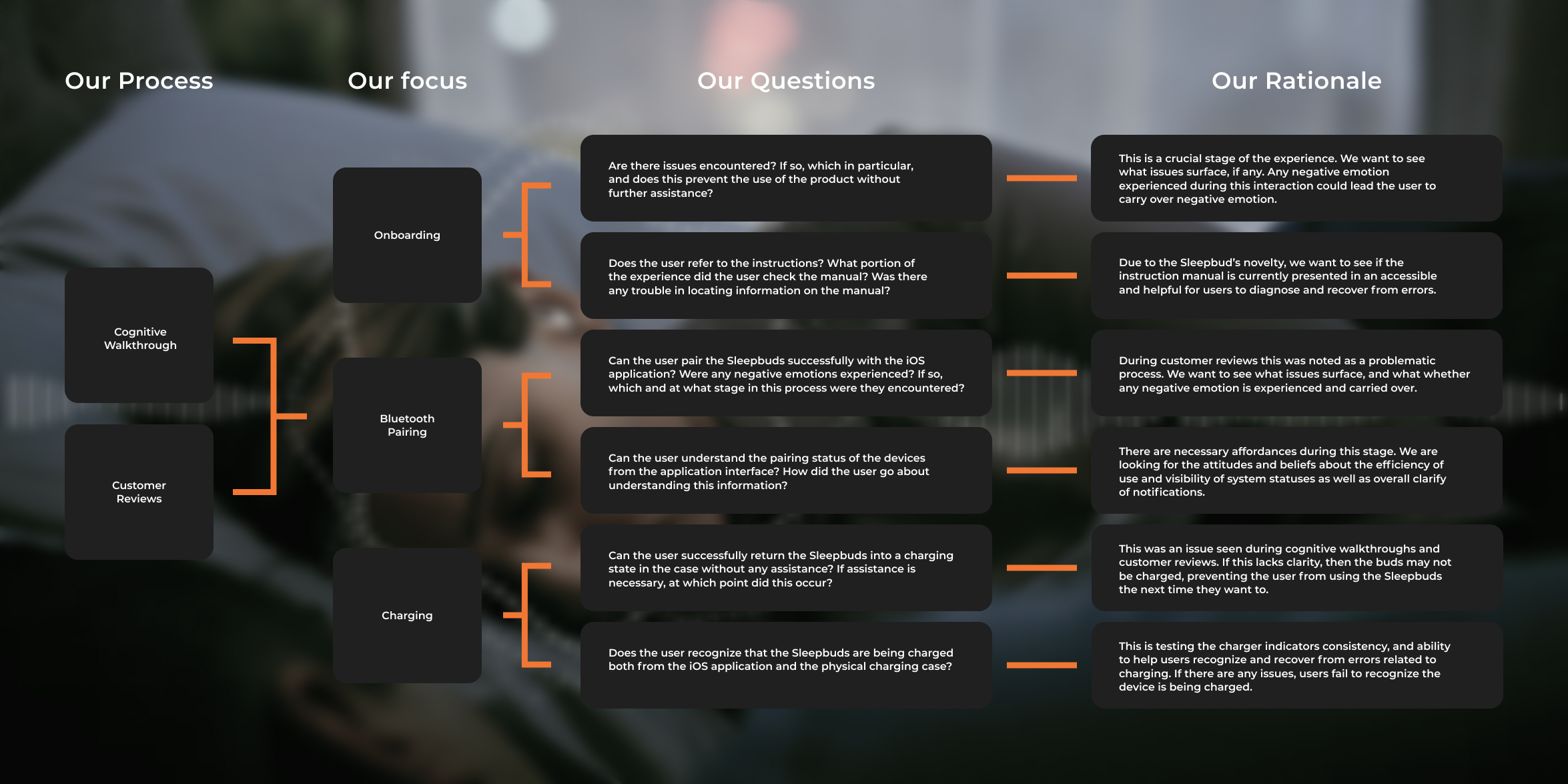A table detailing the methods, focus, and rationale that led to research questions.