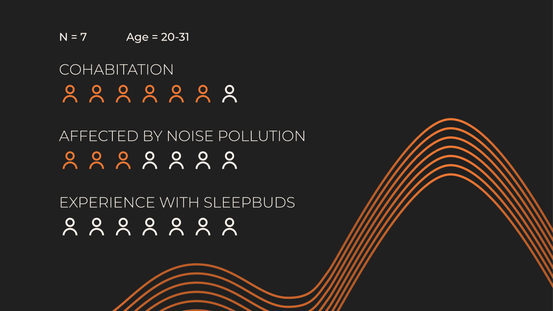 A graphical image depicting number of participants, age range, and number of participants cohabiting, affected by noise pollution and with experience with sleepbuds.