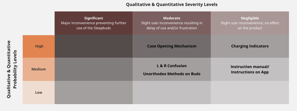 A table displaying the severity scale used with the different pain points categorized.