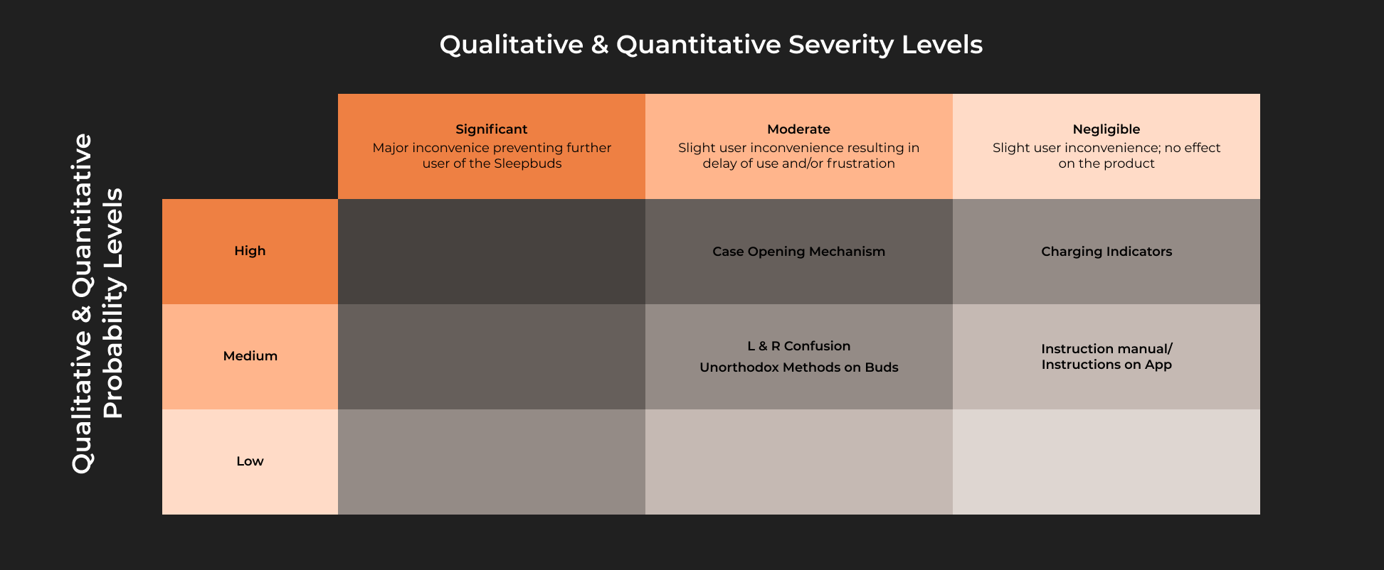 A severity scale matrix with probability and severity on the axes with findings plotted in.