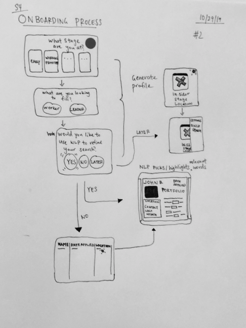 Sketch of web styled matchmaking exploration.