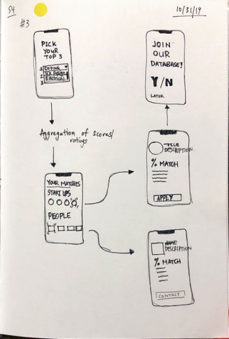 Sketch exploring interest ranking and percentage matching on mobile.