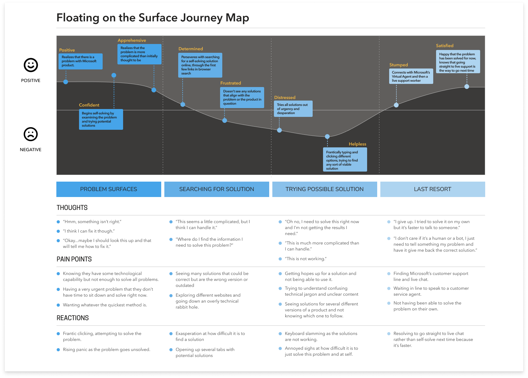 A graphical representation of the thoughts, pain points, reactions, ups and downs in the floating on the surface journey.