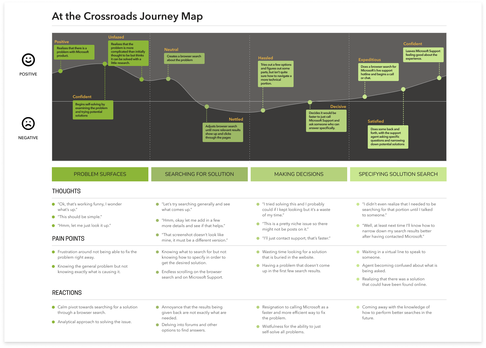 A graphical representation of the thoughts, pain points, reactions, ups and downs in the at the crossroads journey.