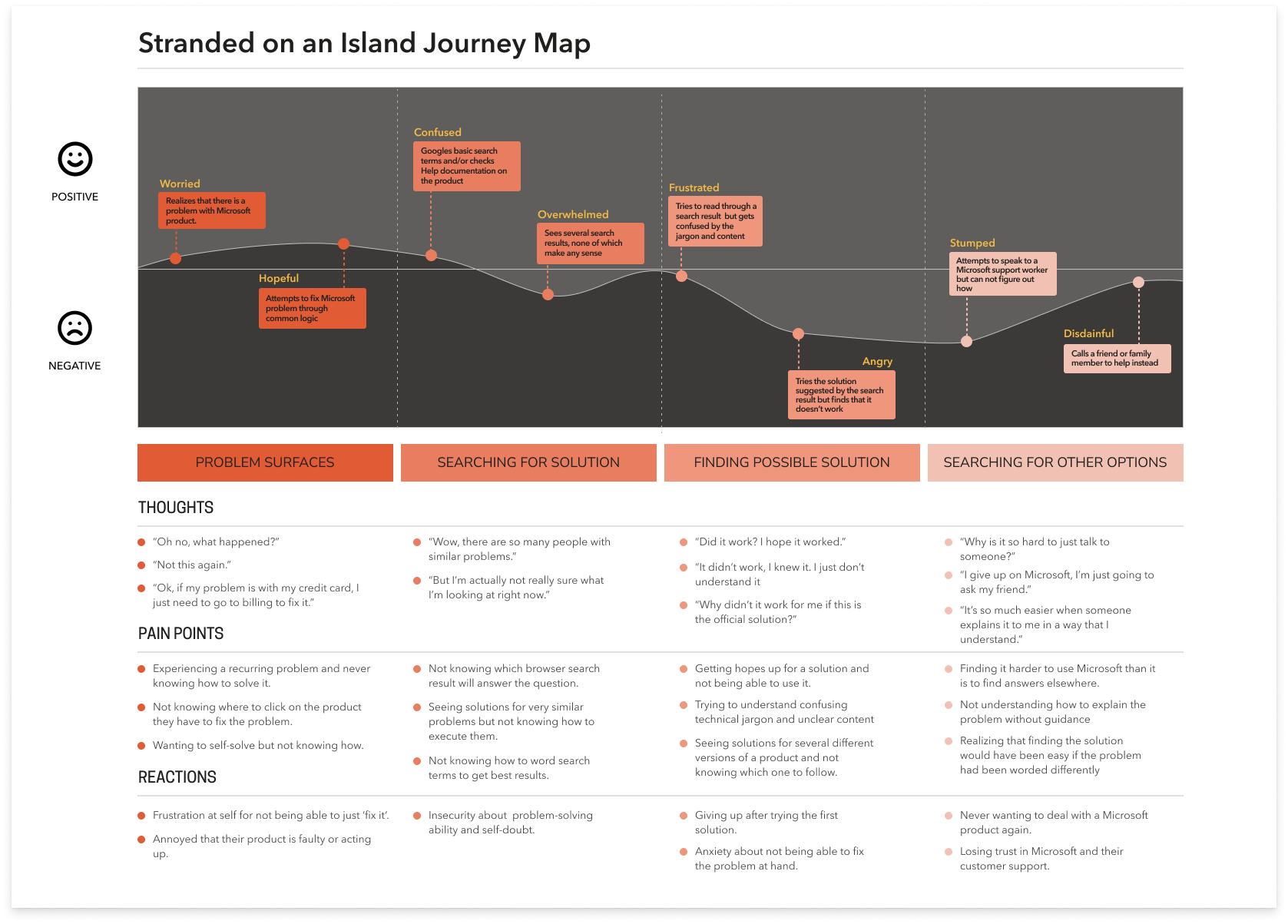 A graphical representation of the thoughts, pain points, reactions, ups and downs in the stranded on an island journey.