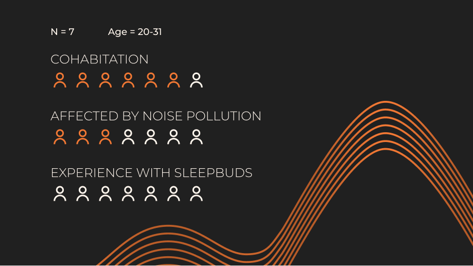 A graphic of the number of participants, their age range, and number who cohabitate, are affected by noise pollution, and have experience with sleepbuds.