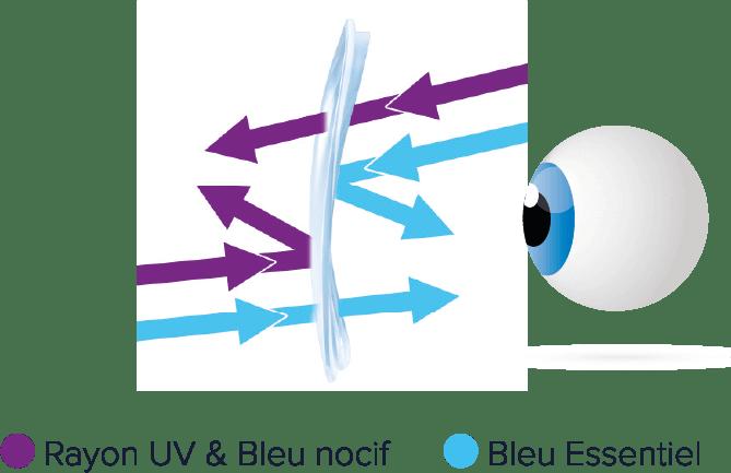 Filtration des rayons UV et bleu nocif