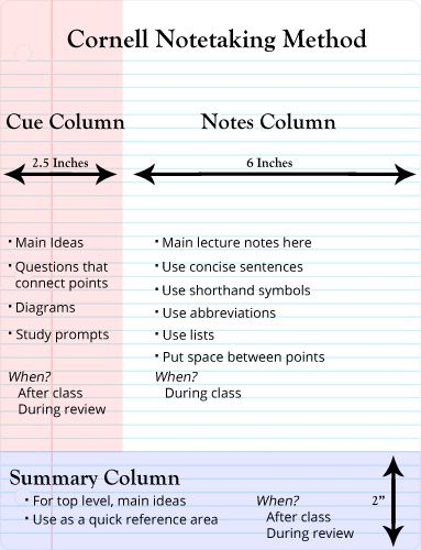 What Is Cornell Note Taking System and How to Use It