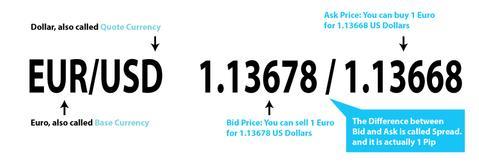 Preço Cotação Euro Dolar Forex