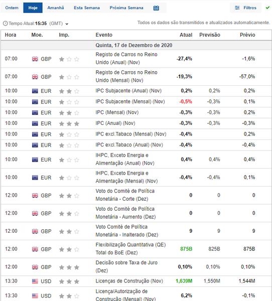 Calendário Económico Sinais Forex