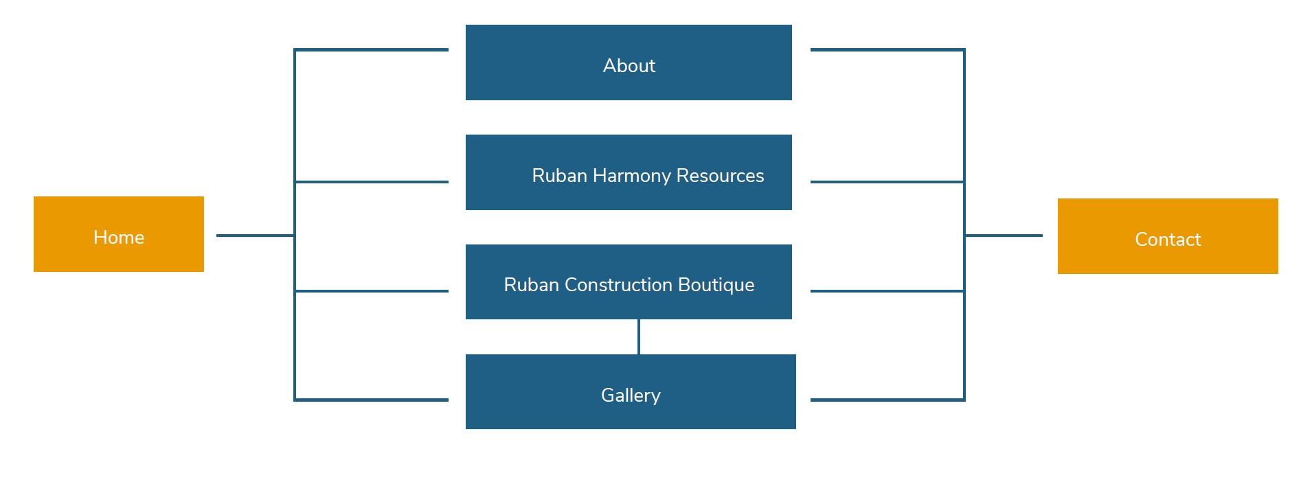 Ruban Jamaica's sitemap structure