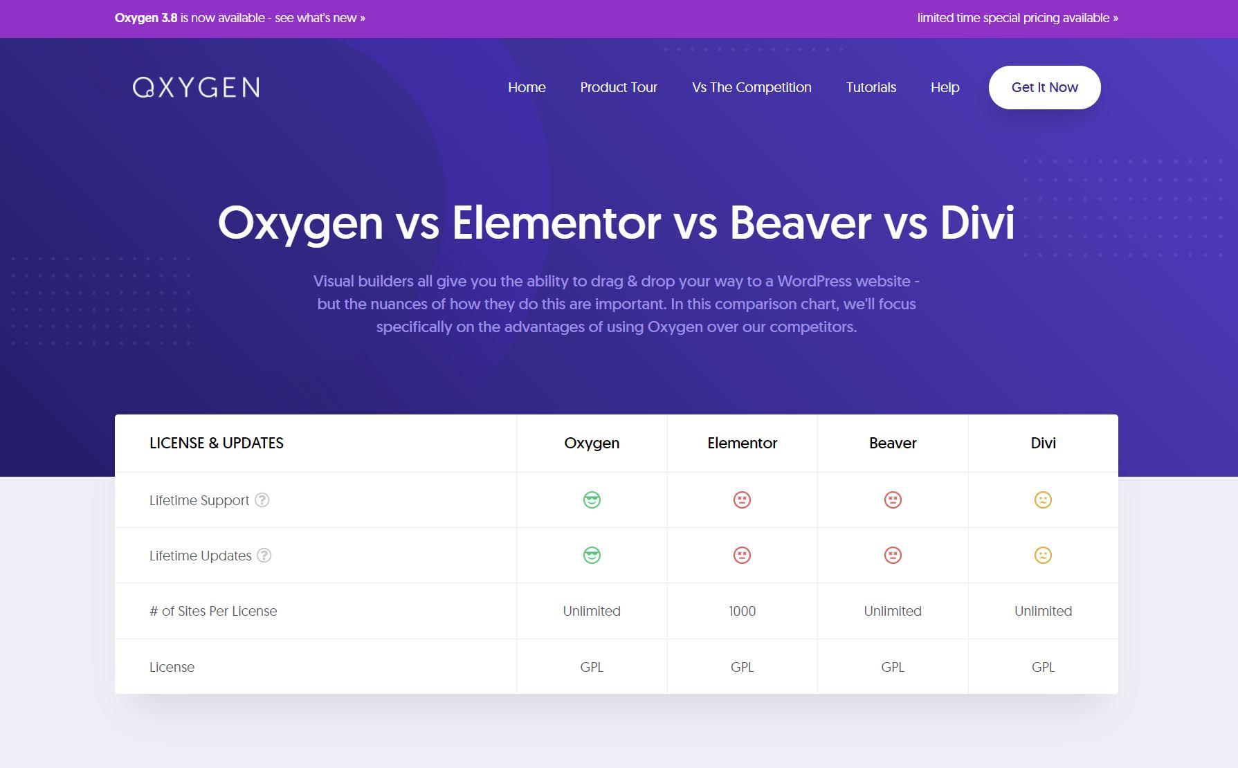Oxygen Builder vs Elementor vs Beaver vs Divi