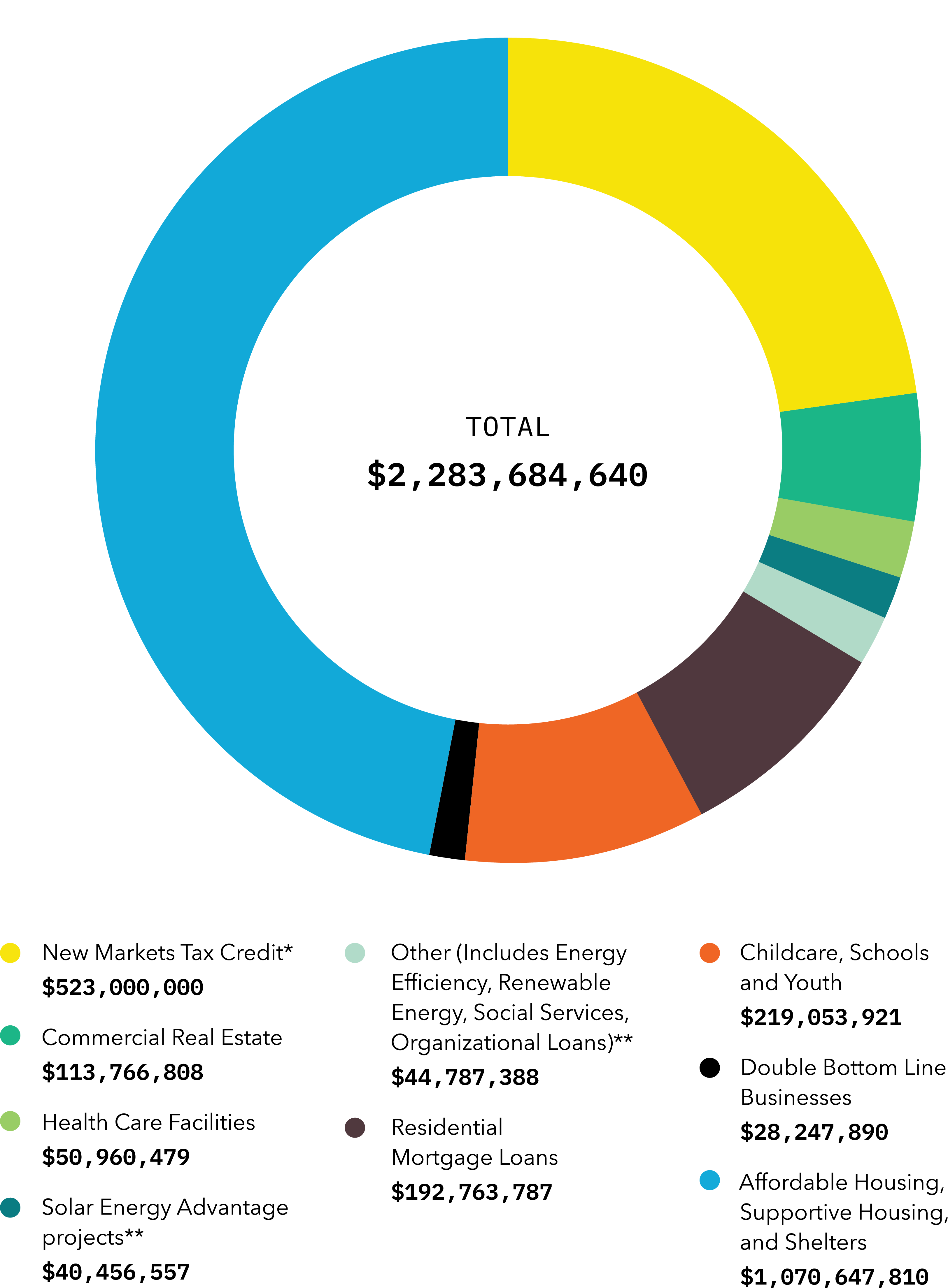 Circle graph showing cumulative investment by product type.