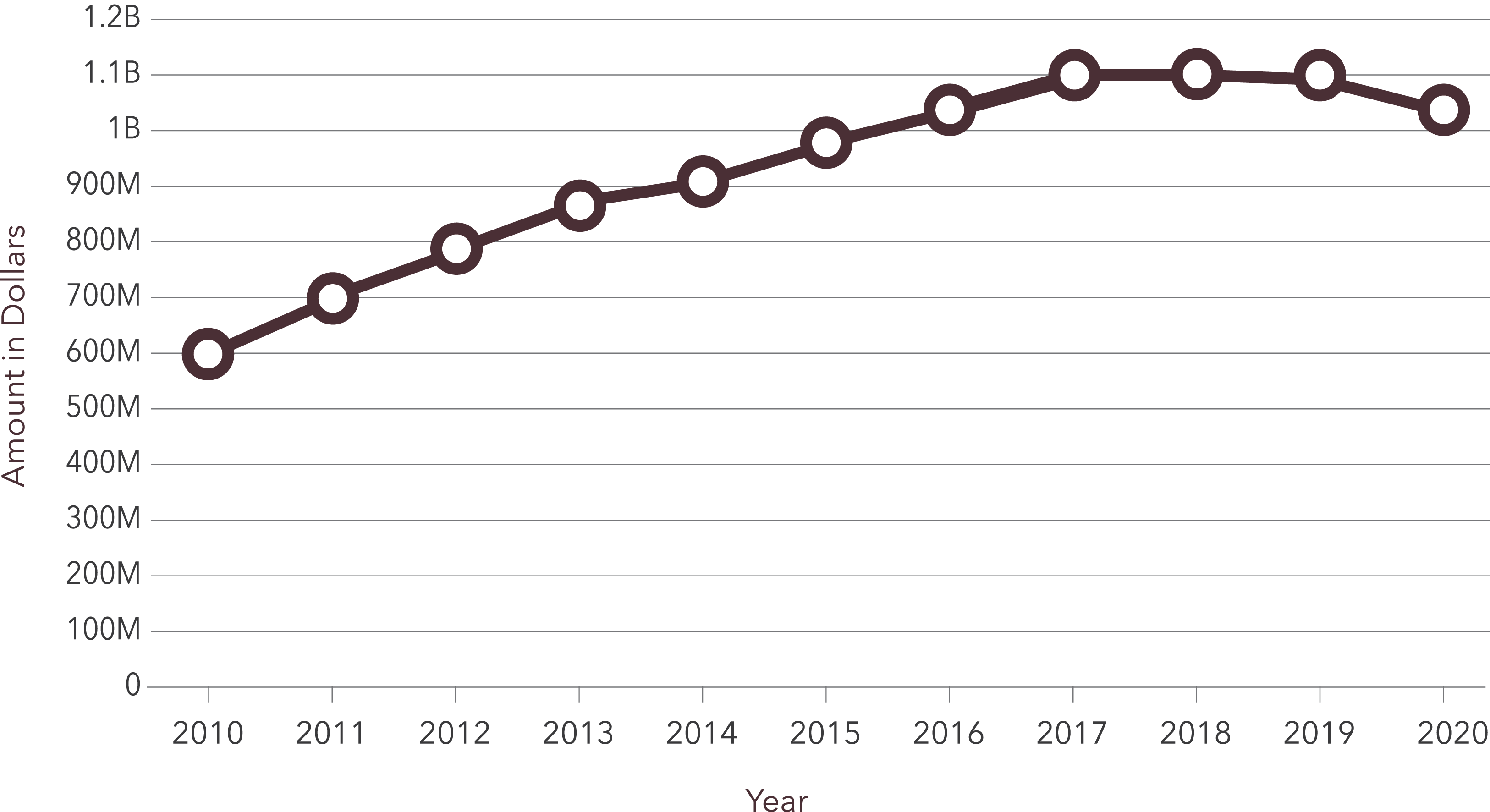Line graph showing a growing amount of assets under management over the years 2010 to 2020. Starting at $600 Million in 2010 and growing to just over $1 Billion in 2020.
