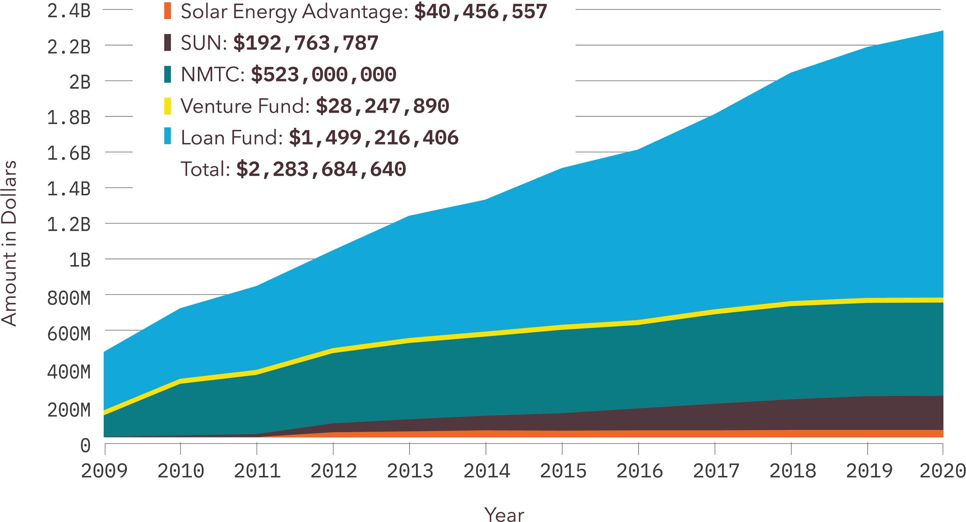 Growth chart showing Bluehub cumulative dollars invested from 2009 to 2020.