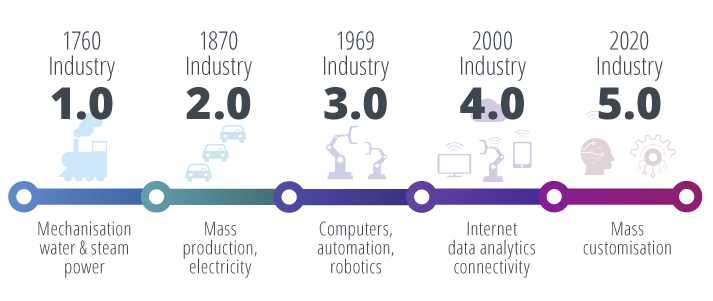 Timeline of The Industrial Revolutions