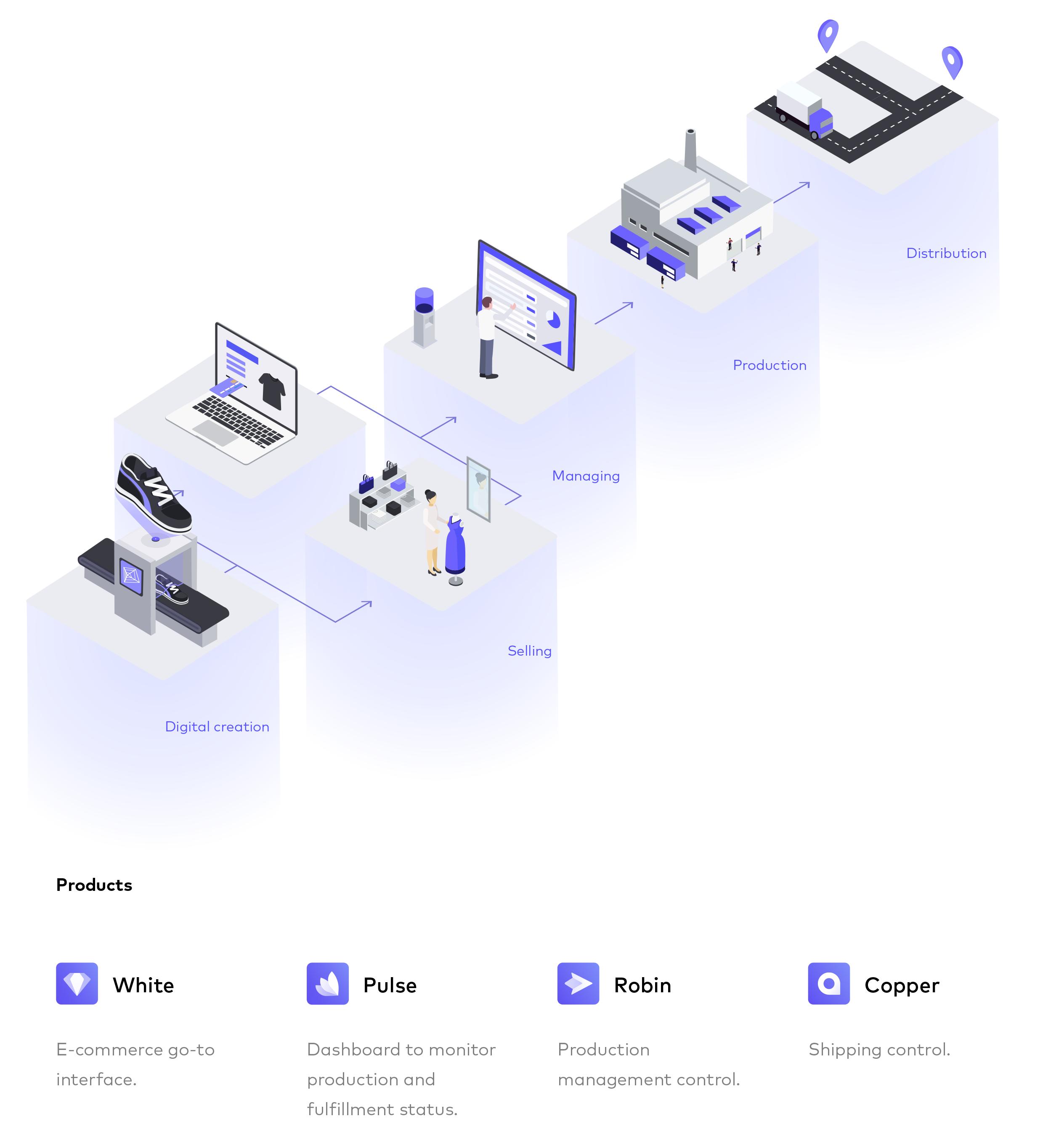 PlatformE RIPEEcosystem