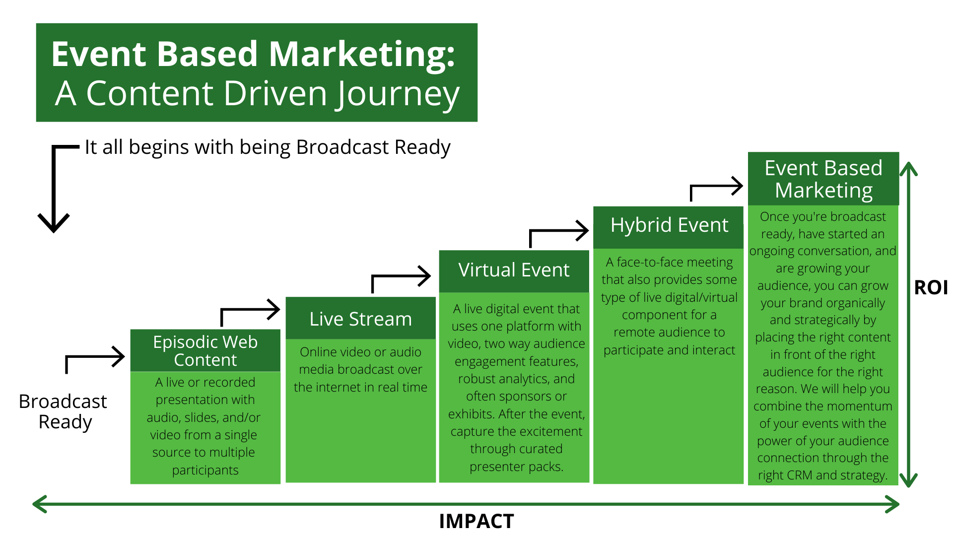 A graph showing the Event Based Marketing journey