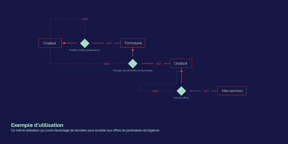 userflow module 2