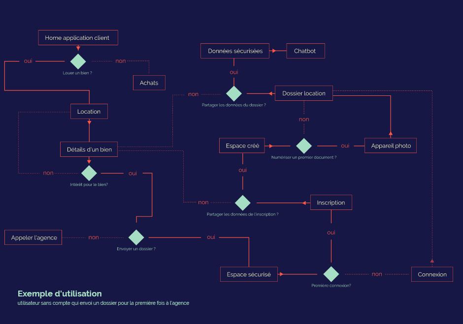 userflow module 1