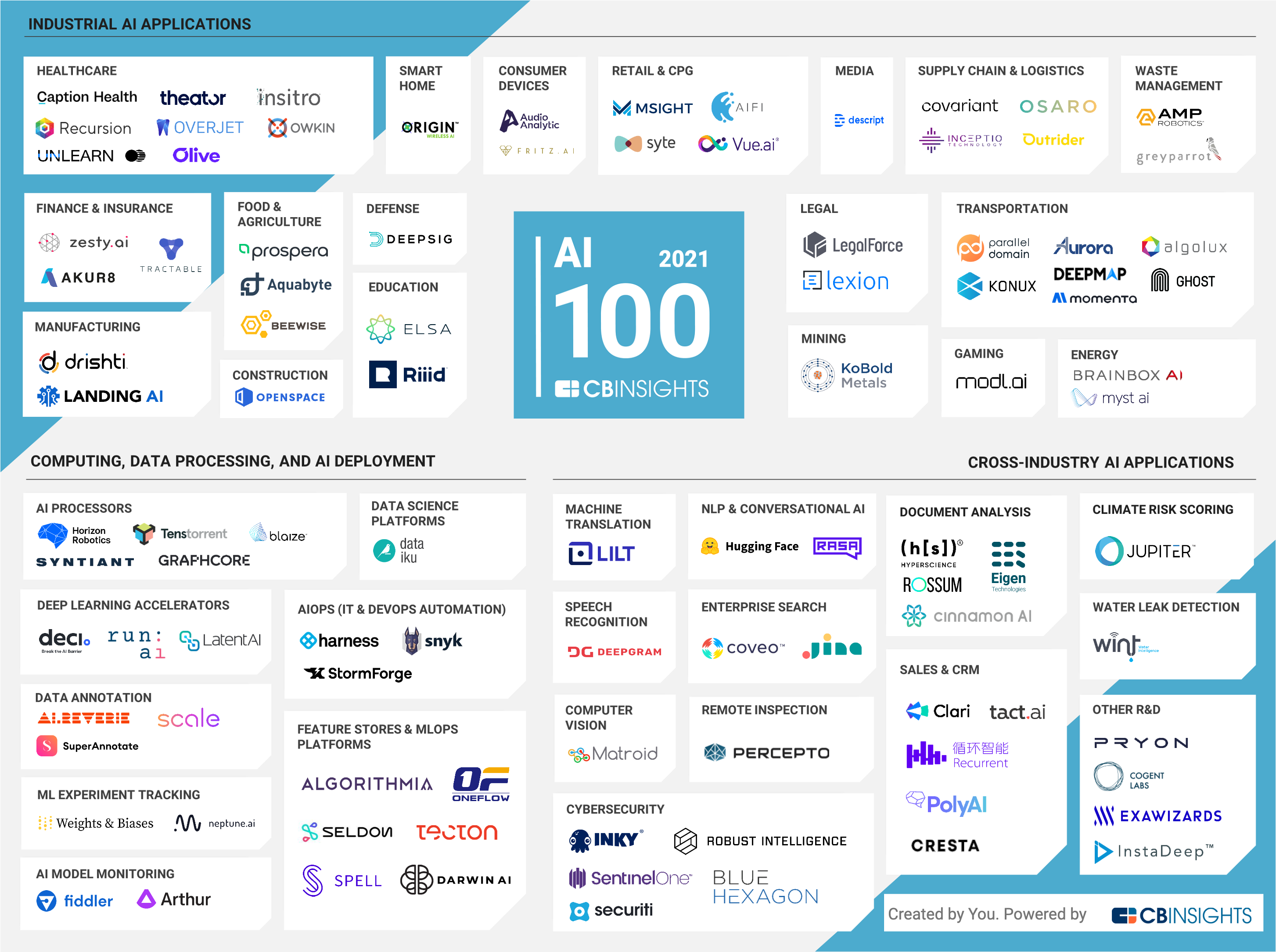 CB Insights' AI 100 list for 2021, which includes Arthur for ML model monitoring