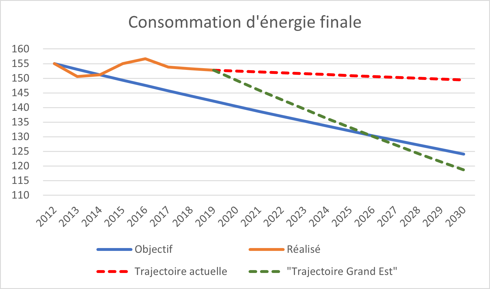 Graphique consommation d'énergie finale