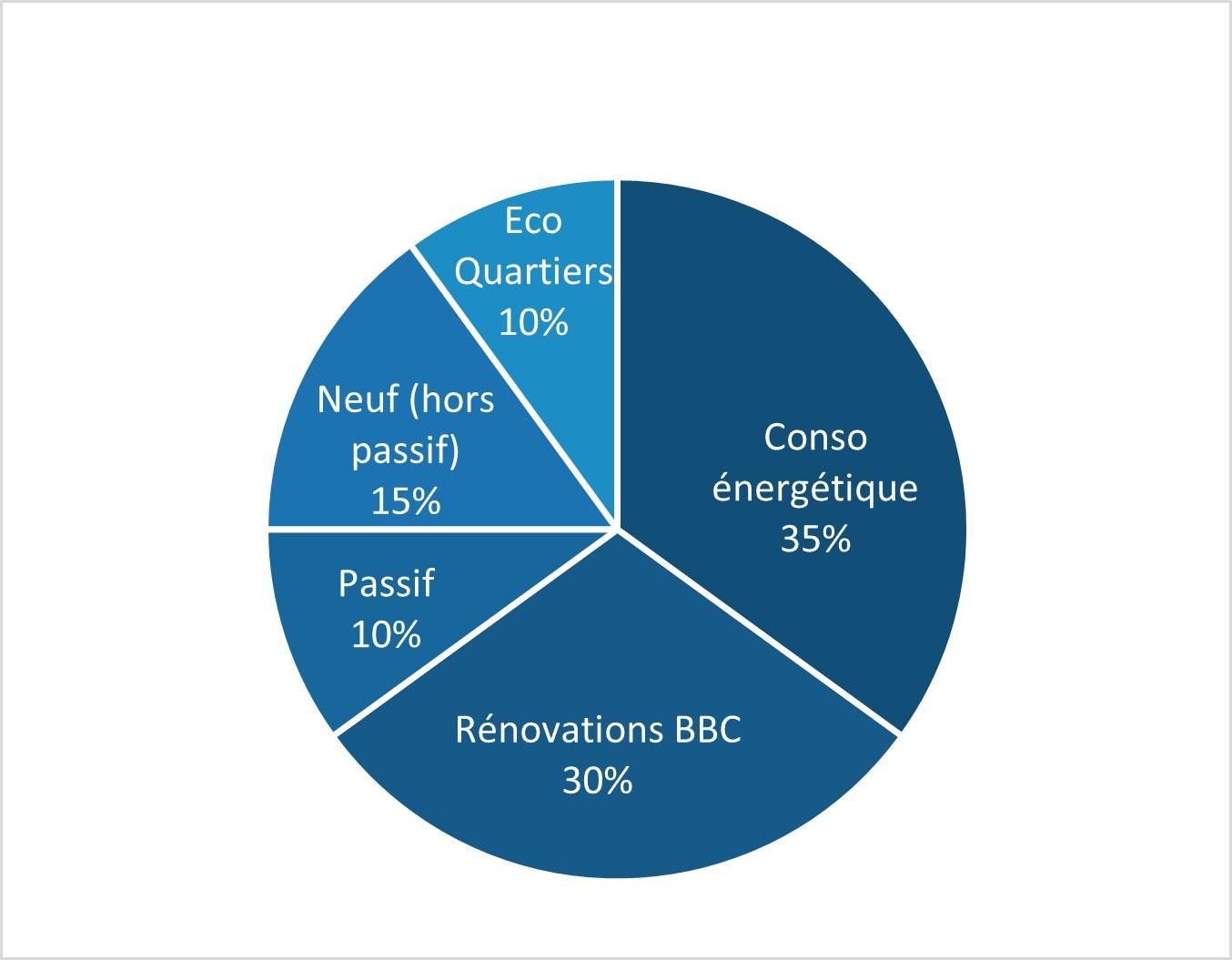 Graphique de répartition de  score Bâtiment