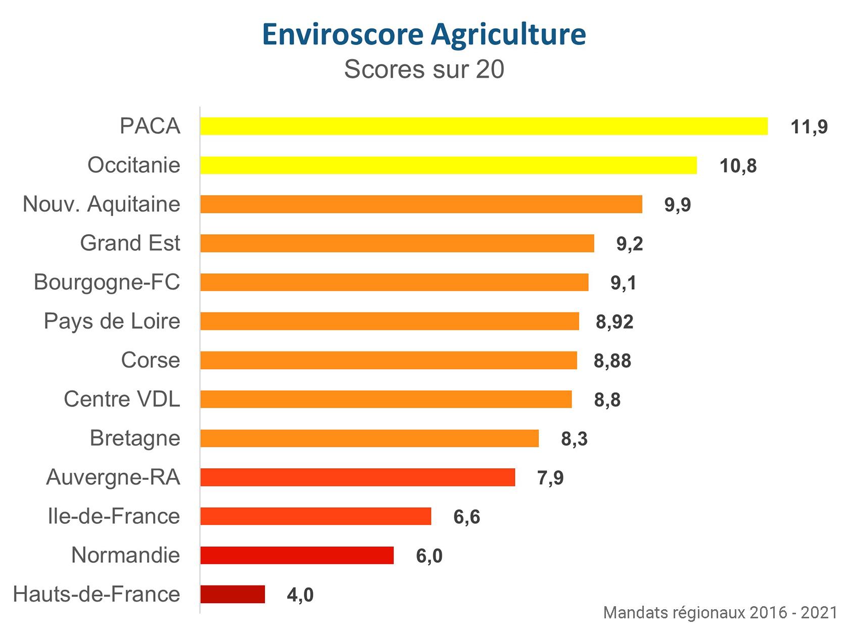 Palmarès Agriculture