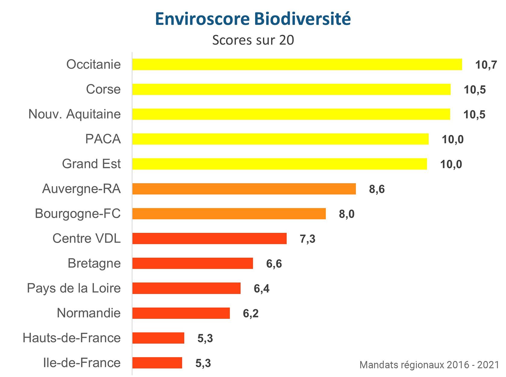 Palmarès Biodiversité