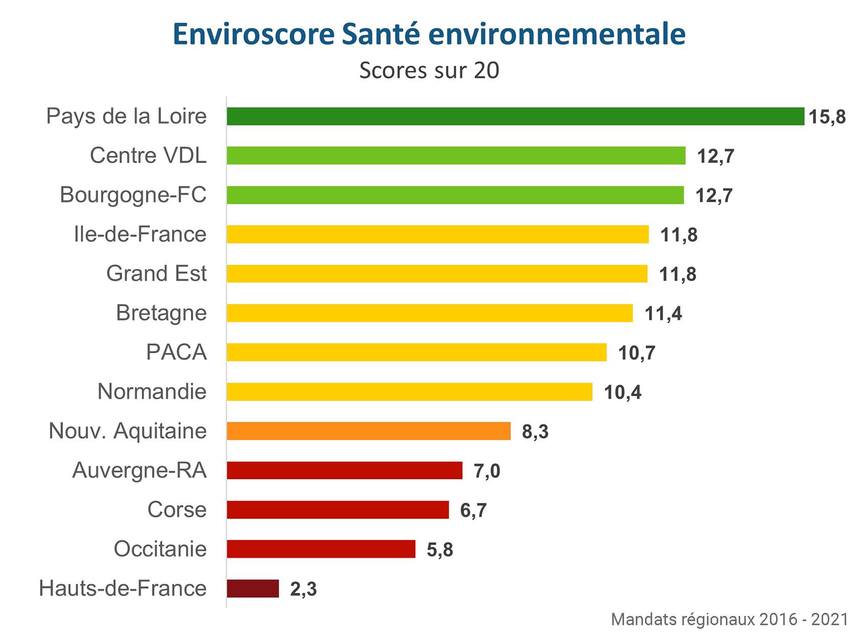 Palmarès Santé environnementale