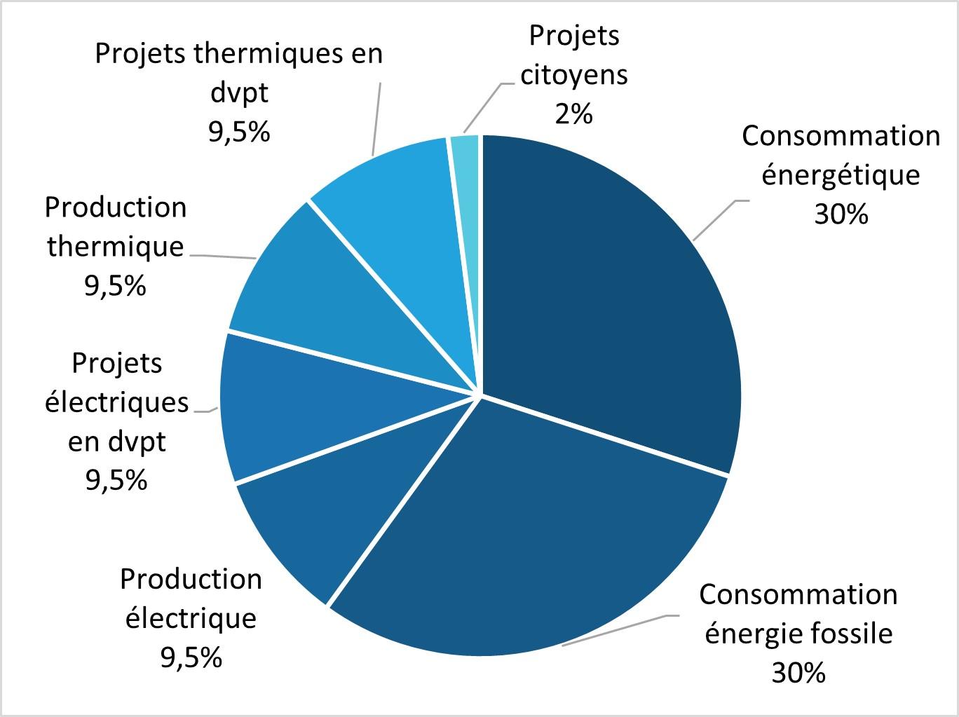 Graphique de pondération de la note énergie