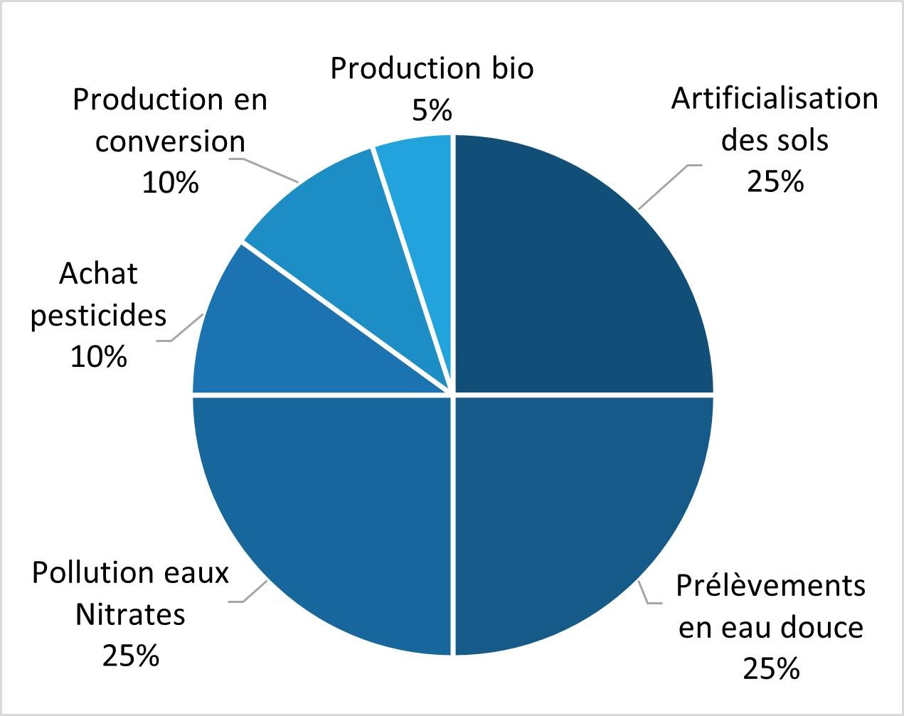 Graphique de pondération de la note Biodiversité