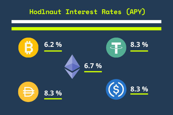 get more bitcoin - hodlnaut interest rates
