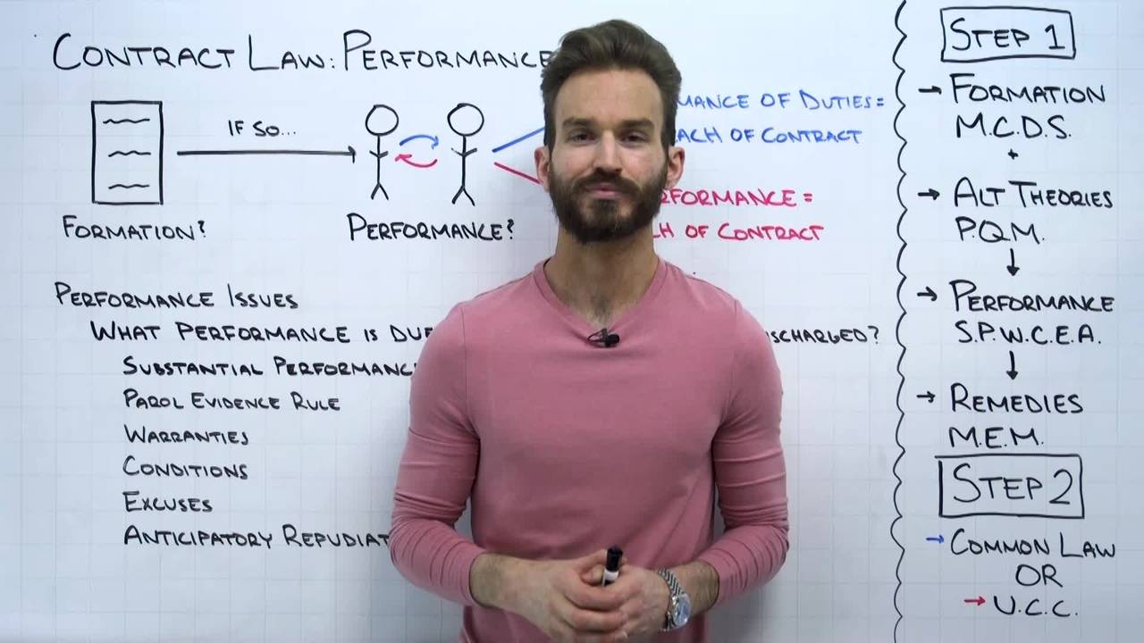 Contract Law: Performance Overview