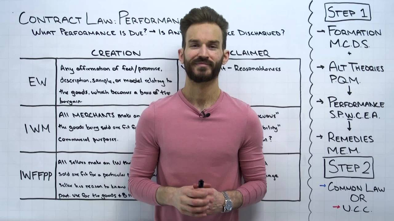 Contract Law: Implied Warranty of Merchantability & Fitness for a Particular Purpose