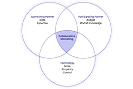 How Collaborative Marketing Simplifies Digital Marketing Execution With Partners