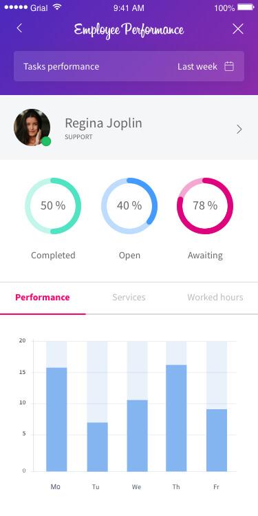 Employee Performance Dashboard Page Xamarin.Forms XAML